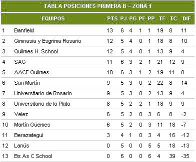 Hockey banfield, posiciones