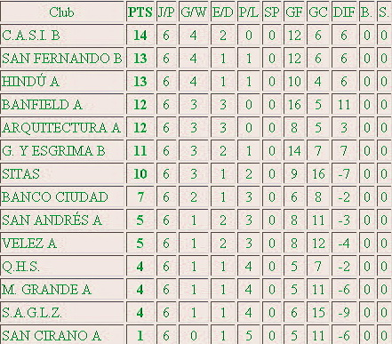 Tabla Hockey Femenino Banfield