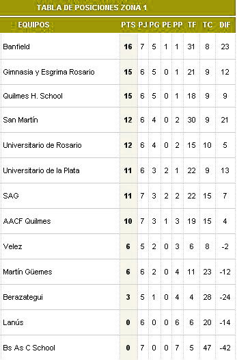 Tabla hockey banfield