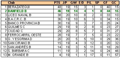 Tabla Hockey Banfield B
