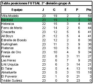 Banfield tabla futsal