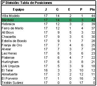 Tabla posiciones futsal Banfield