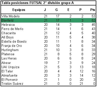 tabla futsal  BANFIELD