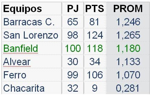 tabla descenso futsal2013