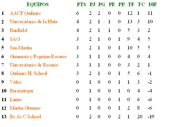 Banfield tabla hockey masculino